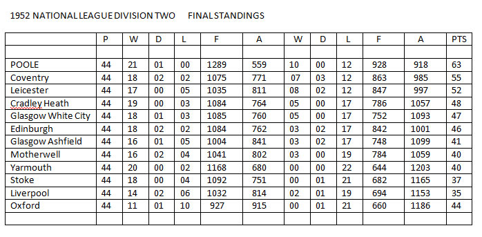 1952 NATIONAL LEAGUE DIVISION TWO TABLE